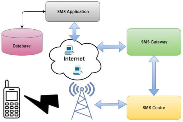 SMS | Cloud Collab | Industry Leading Product Development