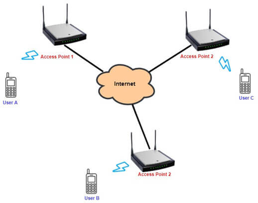 Voice over Wi-Fi Solutions (VoWiFi)